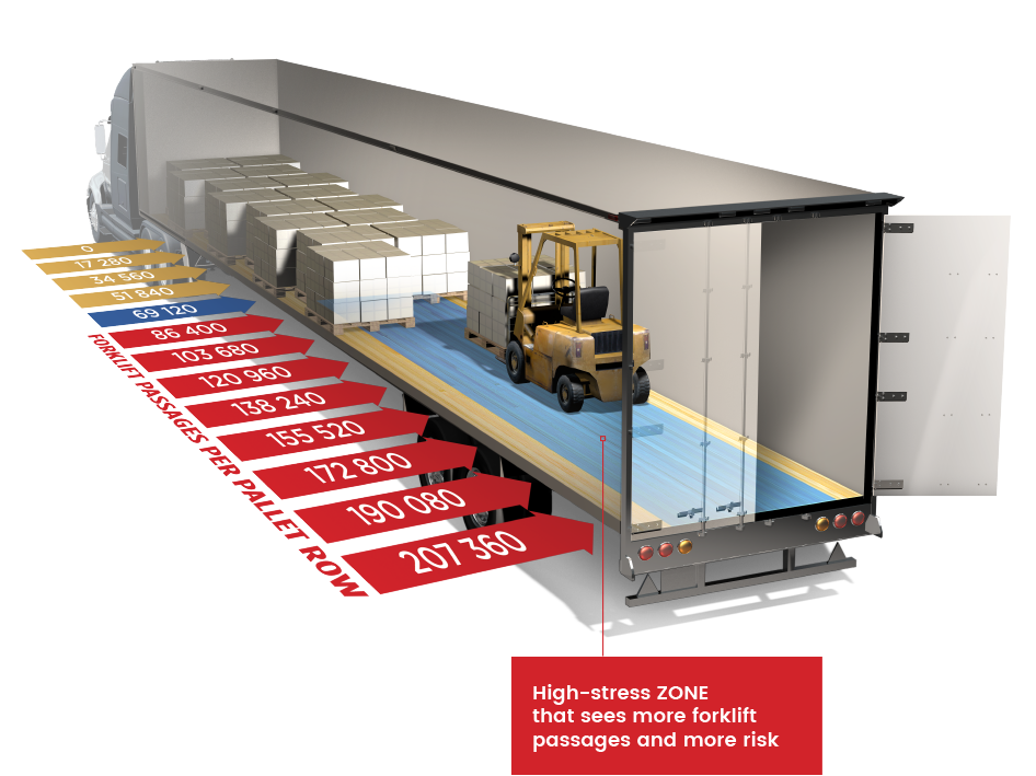Number of forklift passages per pallet row from rear to front of trailer